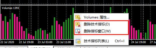 Volumes,成交量